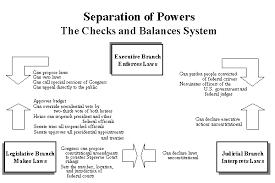 college essays college application essays separation of powers  separation of powers essay