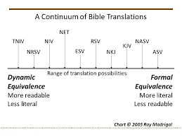 Formal Vs Dynamic Equivalence Chart Is The Bible Gods Word The Bible And Inspiration 2 Timothy