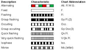 Light Characteristic Wikipedia