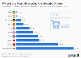 Grocery Chart Chart Where The Most Groceries Are Bought Online Statista