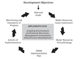 integrated water resources management iwrm international  stages in iwrm planning and implementation graph
