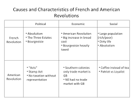 how to write a personal causes of french revolution essay before we analyze what factor most influenced the start of the french revolution it must be acknowledged that although many factors had a role in the