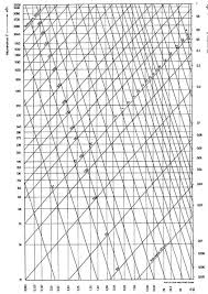 Duct Pressure Loss Diagram I