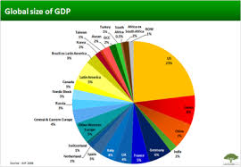 Gdp Chart By Country Gigawealth