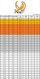 Iv Chart Ho Oh Iv Chart With Weather Bonus Thesilphroad