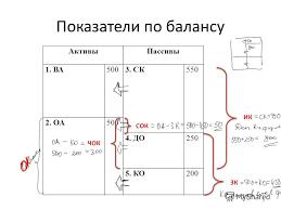 Презентация на тему Важные практические моменты по курсовой  3 Показатели