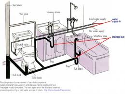 Plumbing Follows The Basic Laws Of Nature Gravity Pressure