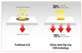 A New Technology Is Changing The Tunable White Solutions