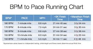 Bpm Chart Music Pacer Series 9 Minute Mile Running Pacer