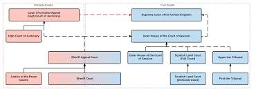Judiciary Of Scotland Wikipedia