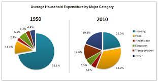 Academic Ielts Writing Task 1 Sample 74 Average Household