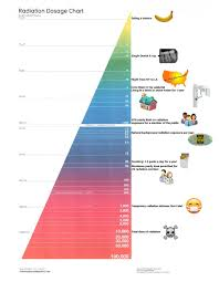 Dental Radiation Dose Chart New Patients Amherstview Family Dental