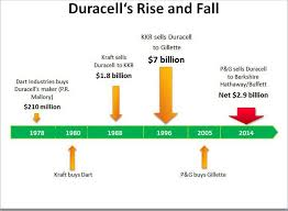 Duracell Battery Chart How P Gs Duracell Lost Its Charge A Vital Lesson For Your