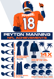 peyton manning broncos. Manning Became The Most Popular And Marketable Player In NFL --  Immense Attention He Commanded Made Colts One Of Game\u0027s Consistent Peyton Manning Broncos R