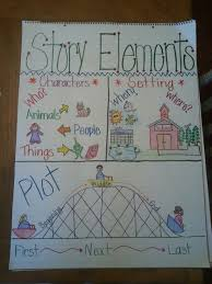 story elements anchor chart characters setting and plot