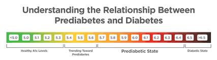 Prediabetes Is The Early Reversible Stage Of Type 2 Diabetes