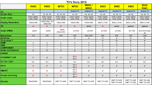 Sony Tv Compare Chart Lineup 2015 Sony Tvs