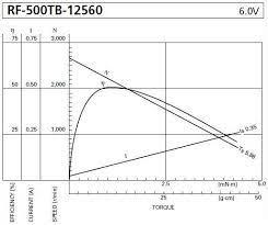calculations simple electric motors