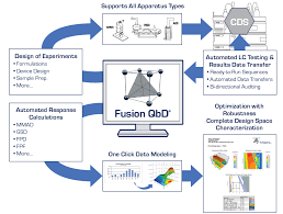 Design Of Experiments Tools Fusion Inhaler Testing Fusion Qbd Software Quality By