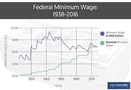 projected inflation calculator myths facts the minimum wage media matters for america