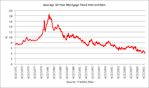 Mortgage Interest Rate Chart Over Time Live Mortgage Rate Chart