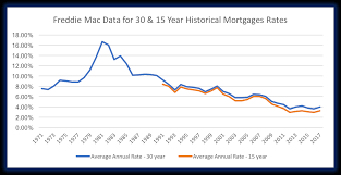 15 30 Year Mortgage Rates Impending Doom Or Minor