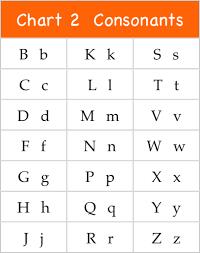 Phonic Talk Downloadable Phonics Chart 2 Consonants