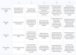 Scoring Rubric Template Grading Rubric Templates