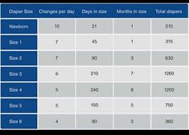 Image Result For Diaper Stockpile Chart New Baby Products