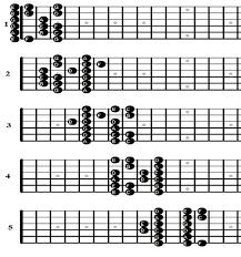 Guitar Major Scale Patterns Delectable 48 Major Scale Patterns Vs 48 Mode Patterns Ultimate Guitar