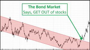 Bond Market Today Chart Is It Time To Get Out Of Stocks