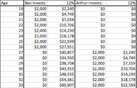 Ben And Arthur Investment Chart Teen Millionaire The Problem With Dave Ramseys Teen
