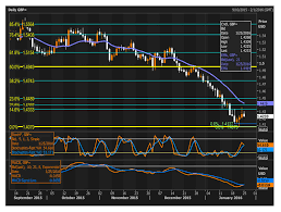Reuters 260116 Chart The Technical Analyst