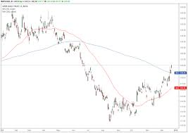 Trade Of The Day For December 26 2018 Spdr Gold Shares Etf