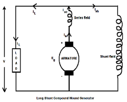 circuit diagram dc generator circuit image wiring characteristic of dc compound wound generators electrical study on circuit diagram dc generator