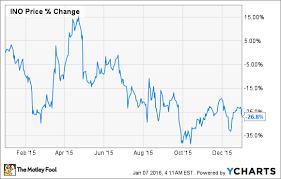 2 Reasons Behind Inovio Pharmaceuticals Inc S Tumble In