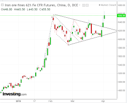Chart Of The Day Iron Ore Downward Correction Ahead Of