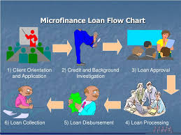 Ppt Microfinance Lending Process And Procedures Powerpoint