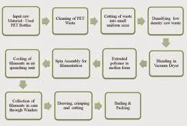 Iqf Process Flow Chart 52 Best Of Fruit Juice