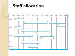 Staff Allocation Chart In Software Engineering 8 Project Management Chapter 8