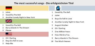 British Pop Charts 2012 Robin Gibb Chart History