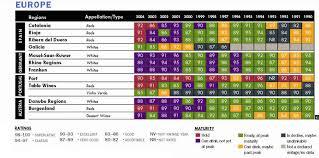 Wine Enthusiast 2018 Vintage Chart Vintage Chart 2006 Europe Wine Enthusiast Magazine