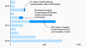 Measles 2019 Three Charts Show Decades Of Vaccines