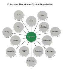Bubble Chart Risk Management Enterprise Wide Risk Management Erm Yawn The Kafafian