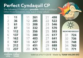 32 Matter Of Fact Pokemon Cyndaquil Evolution Chart