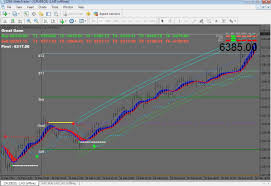 Technical Analysis Software Mt4 Charts India Nse Mcx