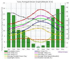 Faro Weather Algarve Temperatures Spring In Faro Best