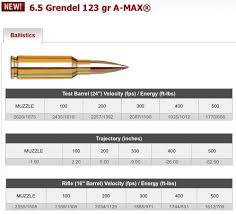 6 8 Spc Ballistics Chart Why 6 8 Instead Of 6 5 Archive M4carbine Net Forums