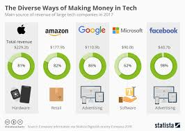 Chart The Diverse Ways Of Making Money In Tech Statista