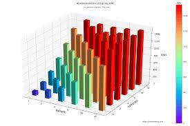 3d Bar Chart Python Fio Plot Creating Nice Charts From Fio Storage Benchmark Data